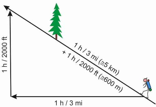 the Naismith hiking speed formula - Average Thru Hike Miles Per Day